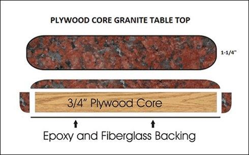 Granite Plywood Core Diagram